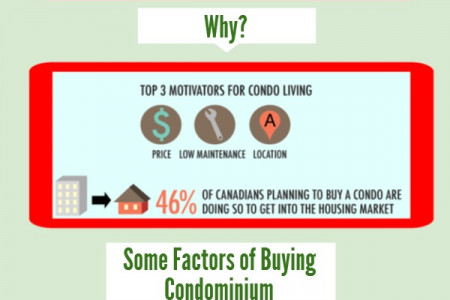 Condominium or Single House, Which is Preferable for you? Infographic