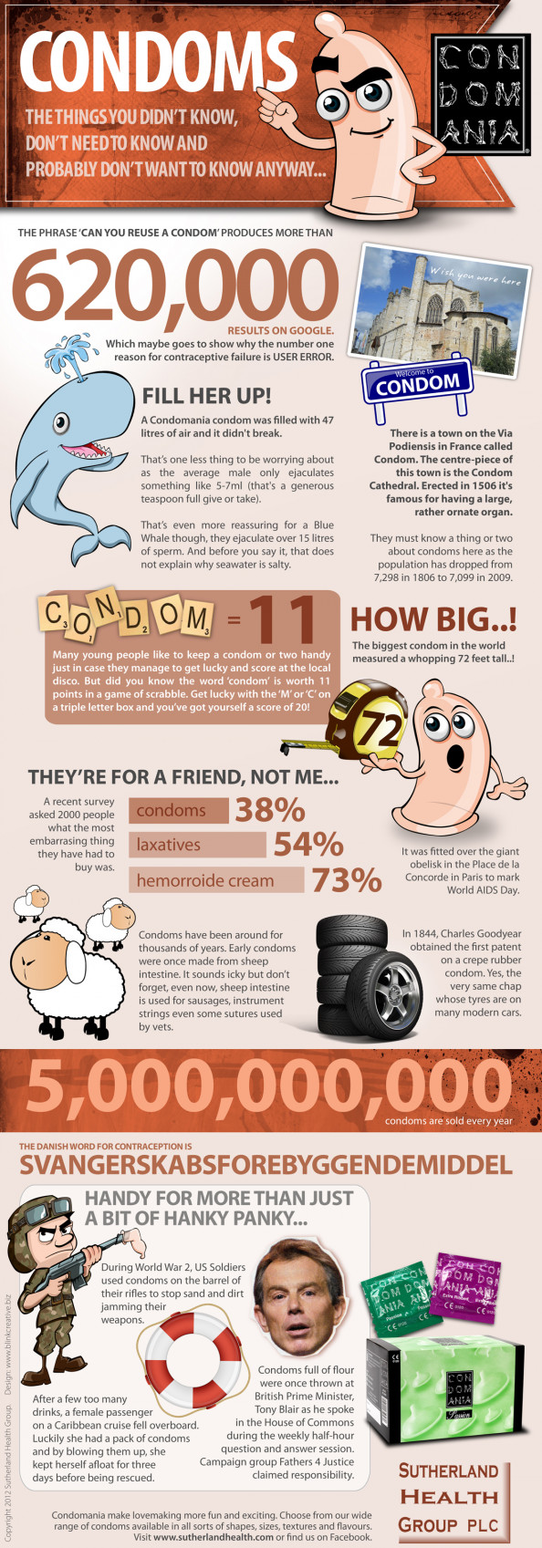 Condoms Infographic