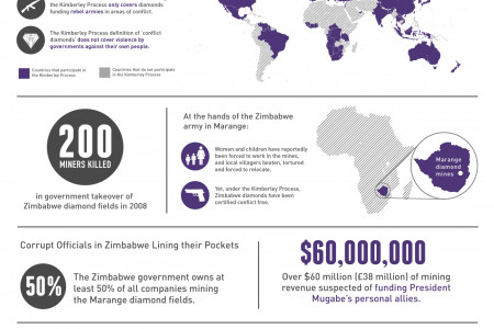 Conflict Diamonds Hitting Stores Near You Infographic