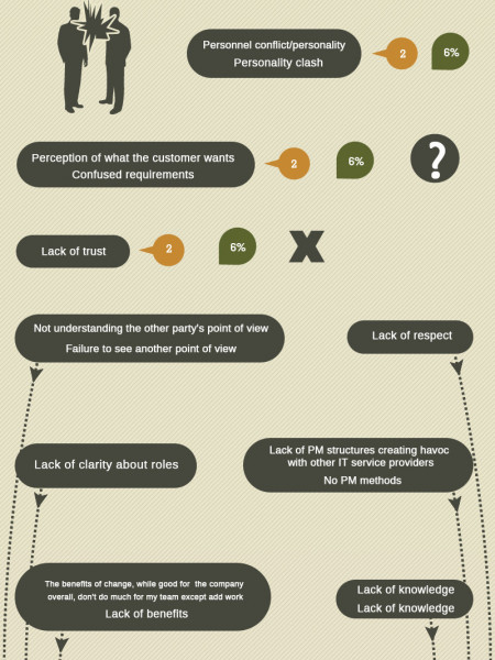 Conflict in Project Management Infographic