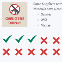 Conflict Minerals: Impact of SEC Regulations Infographic