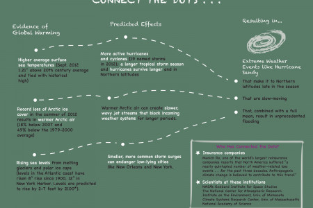 Connect the Dots: Global Warming and Hurricane Sandy Infographic