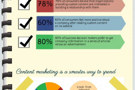 Connect with customers through content Infographic