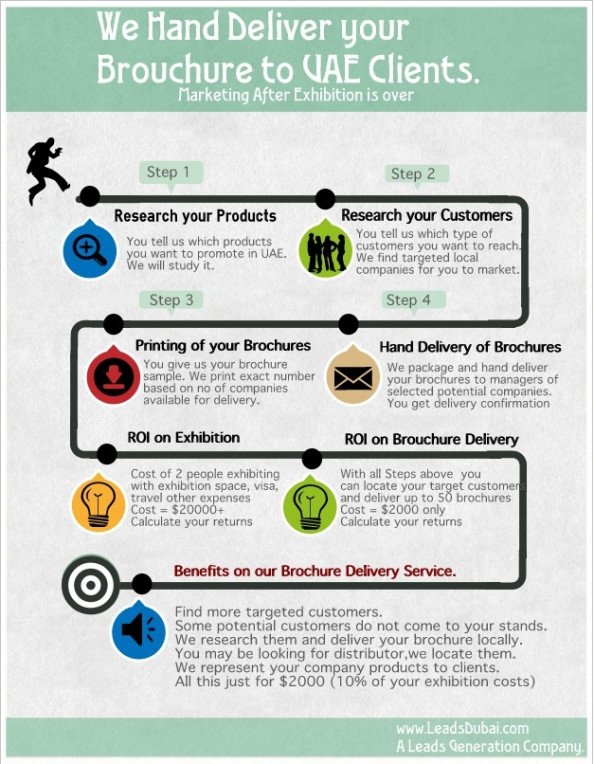 Connect with more customers after exhibition is over Infographic