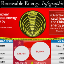 Connect-China.org on Renewable Energy Infographic