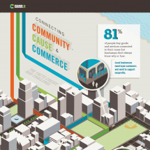 Connecting Community, Cause & Commerce with Cause.it Infographic