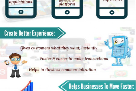 Connecting Everything through Mobile Application Development Infographic