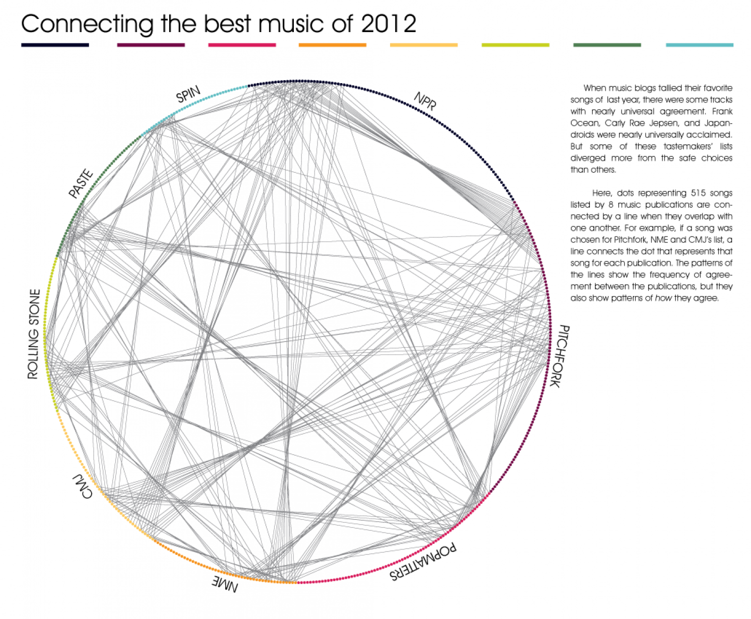 Connecting the best music of 2012 Infographic