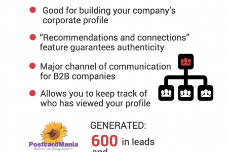 Connecting with Customers using Social Media Infographic