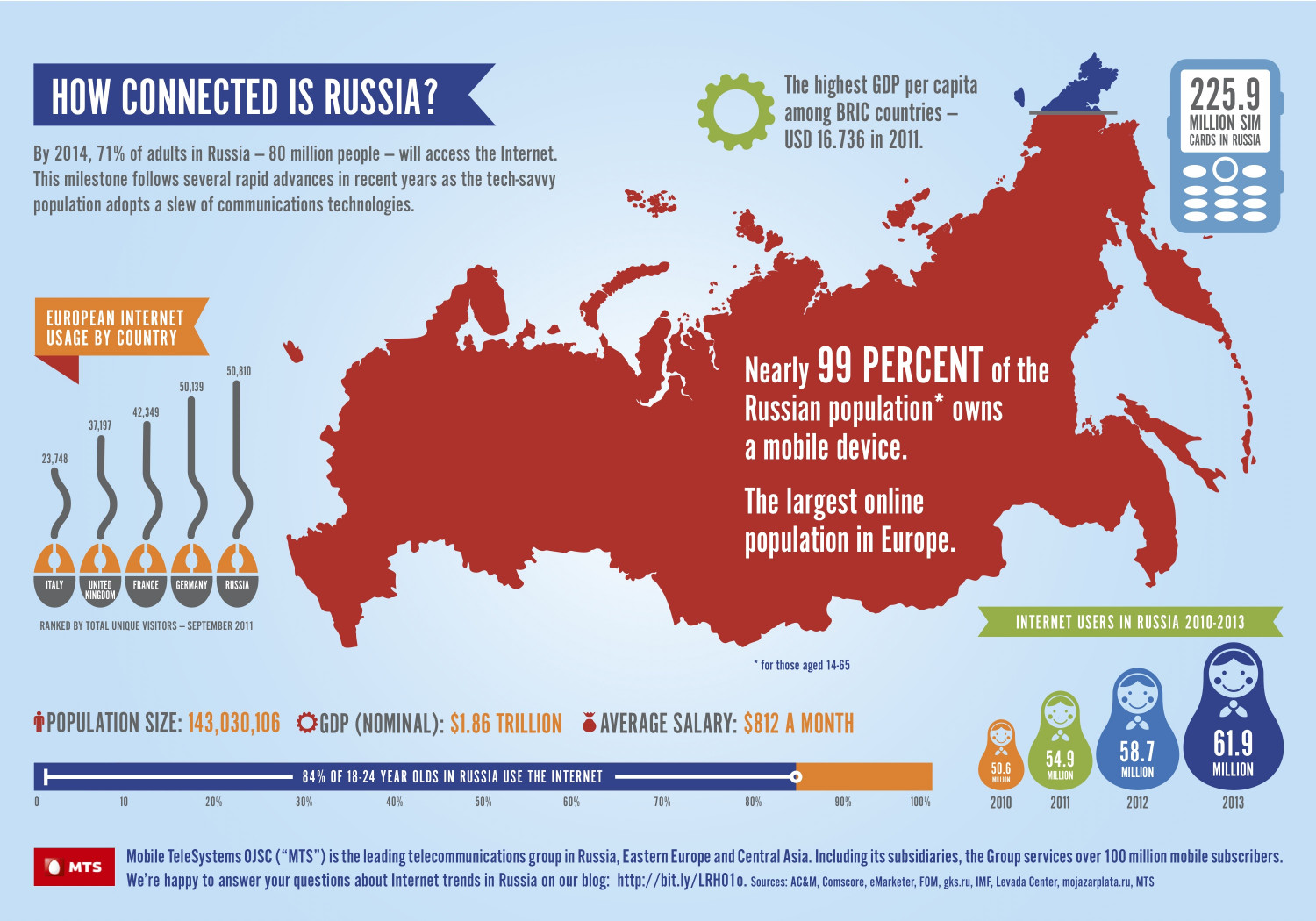 Connectivity in Russia Infographic