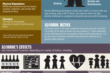 Consequences of Alcohol abuse Infographic