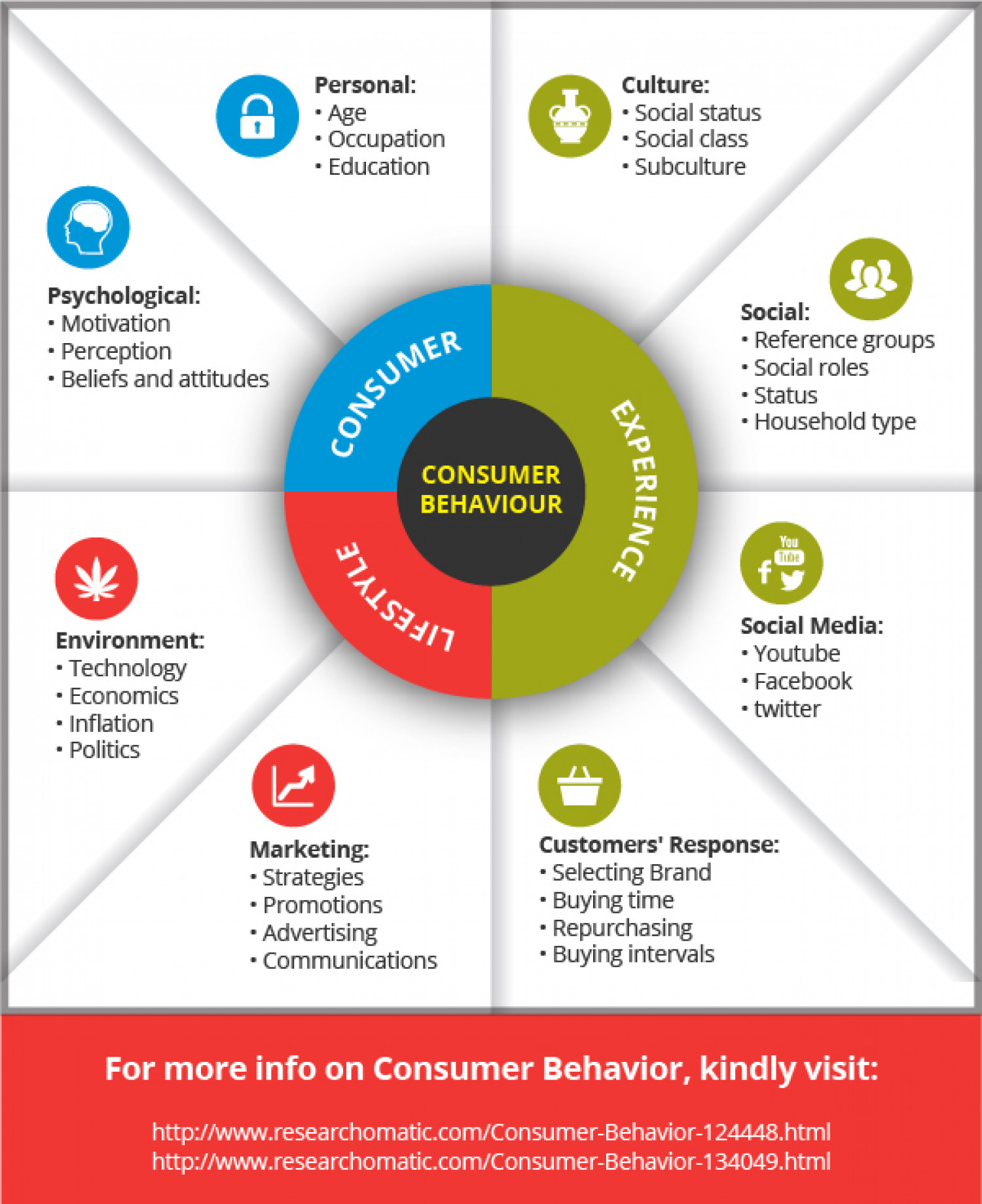 advertising and identity through consumer culture essay For global branding and advertising are included keywords culture, dimensions, personality, self, emotion, global branding cross-cultural consumer behavior framework (adapted from manrai and manrai personal traits are added through communica-tion strategy.