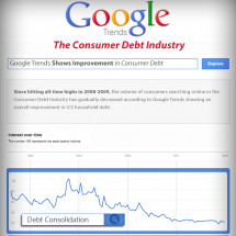 Consumer Debt Industry Sees Decrease In Google Searches Infographic