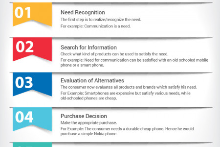 Consumer Decision Making Process Infographic