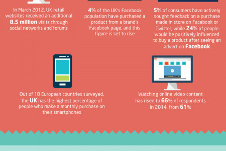 Consumer Psychology & The E-Commerce Checkout Infographic