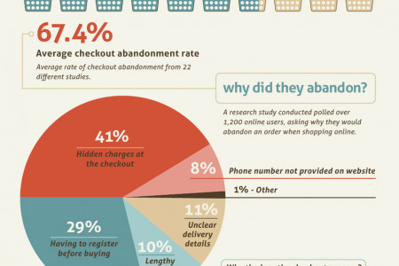 Consumer Psychology and E-Commerce Checkouts Infographic
