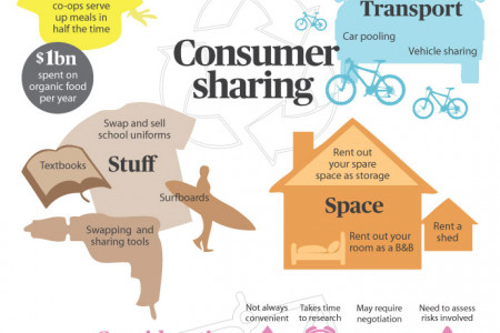 Consumer Sharing Infographic