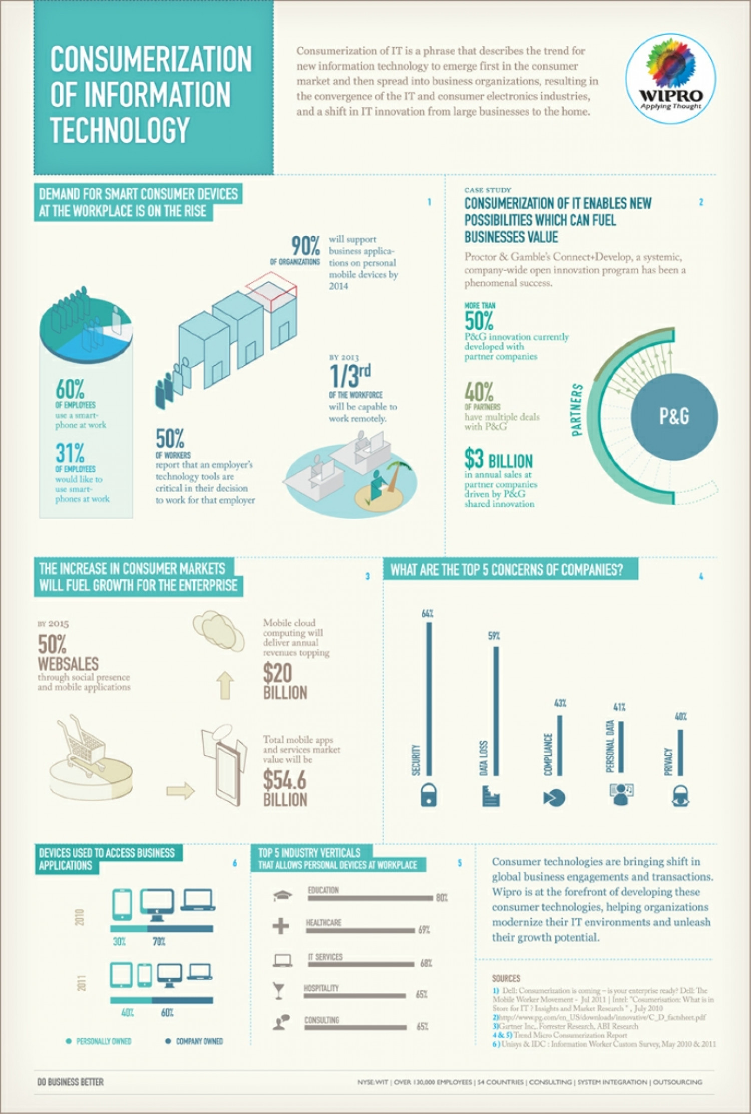 Consumerization of IT Infographic