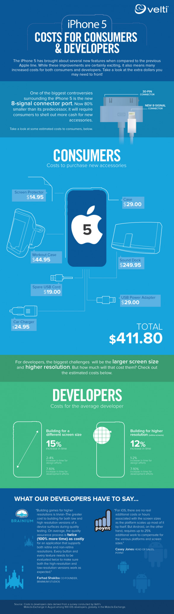 Consumers and Developers Costs for iPhone5