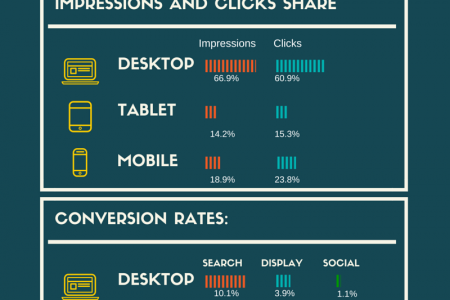 Consumers browse on mobile but purchase from desktop, Q4-2014 data Infographic
