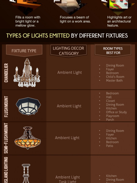 Consumers' Guide To Buying Lighting Infographic