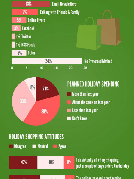 Consumers Ignore Social Media for Finding Holiday Deals Infographic