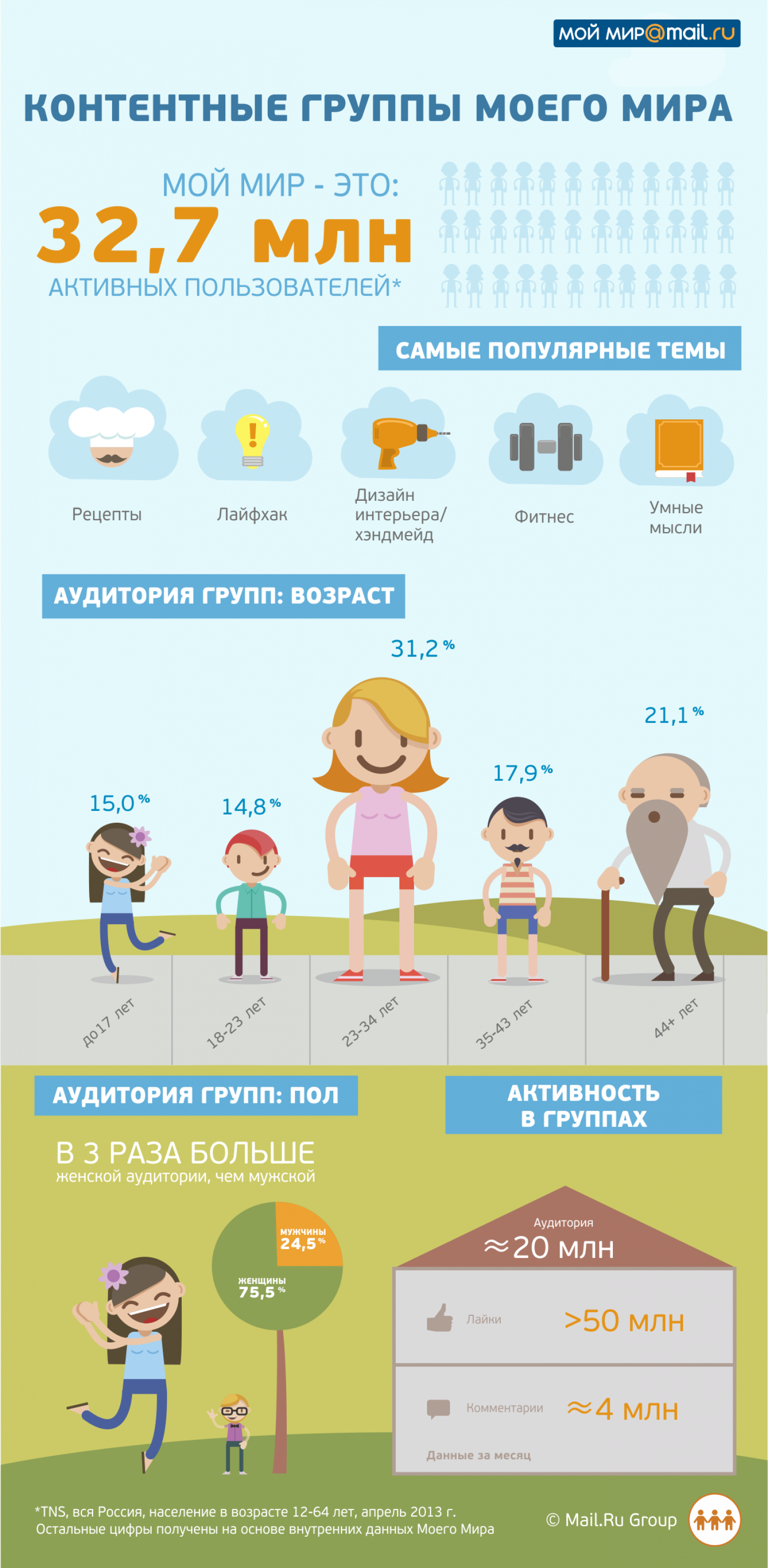 Content  Groups of Mail.ru Infographic