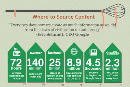 Content Curation: Creating the Perfect Content Marketing Mix Infographic