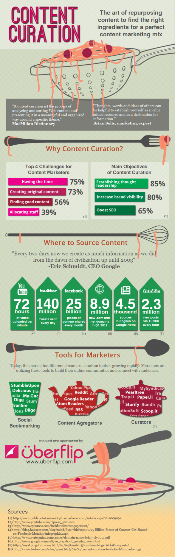Content Curation: Creating the Perfect Content Marketing Mix