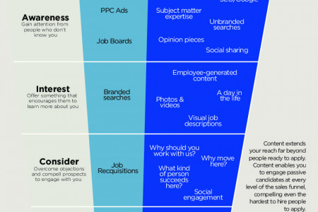 Content: How to Attract and Engage Candidates at Every Level of the Sales Funnel Infographic