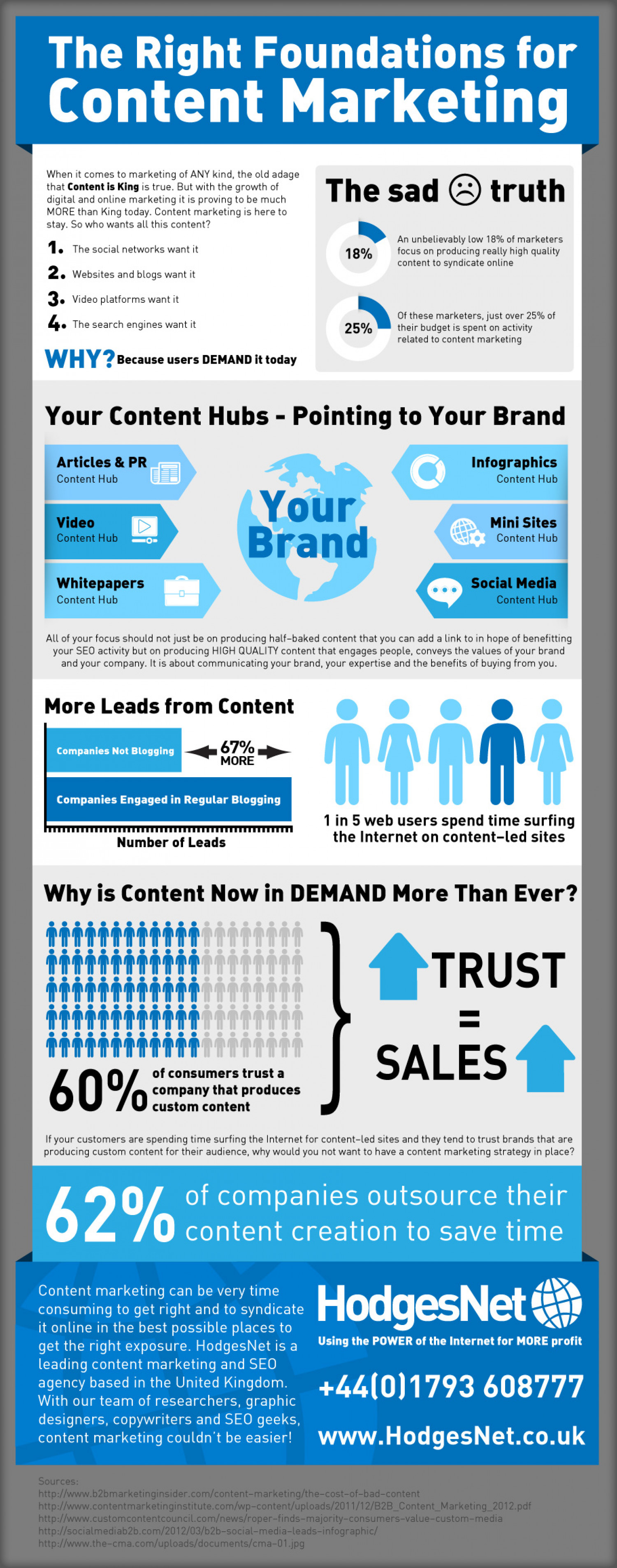 Content Marketing - The Foundations Infographic