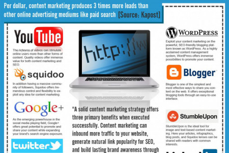 Content Marketing Benefits And Publishing Channels By Illumination Consulting  Infographic