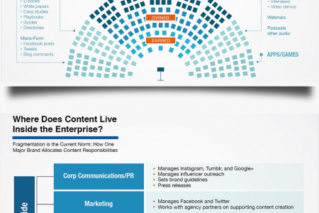 Content Marketing: Content Can Drive Sales - Focused Engagement Infographic