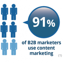 Content Marketing for Business to Business Infographic