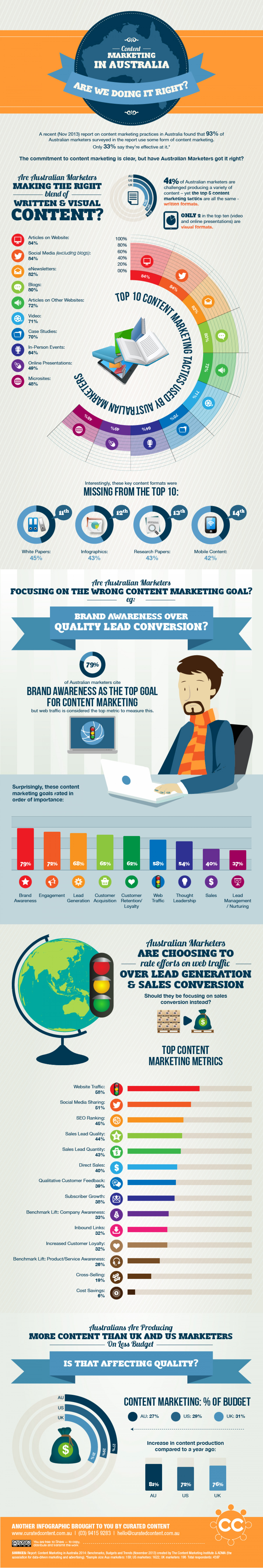 Content Marketing in Australia: Are We Doing it Right? Infographic
