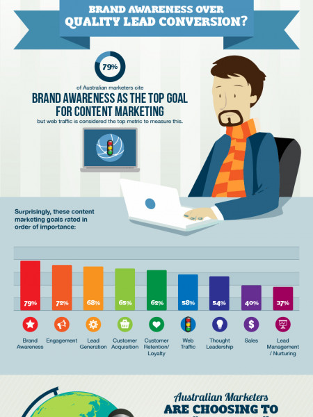 Content Marketing In Australia Infographic