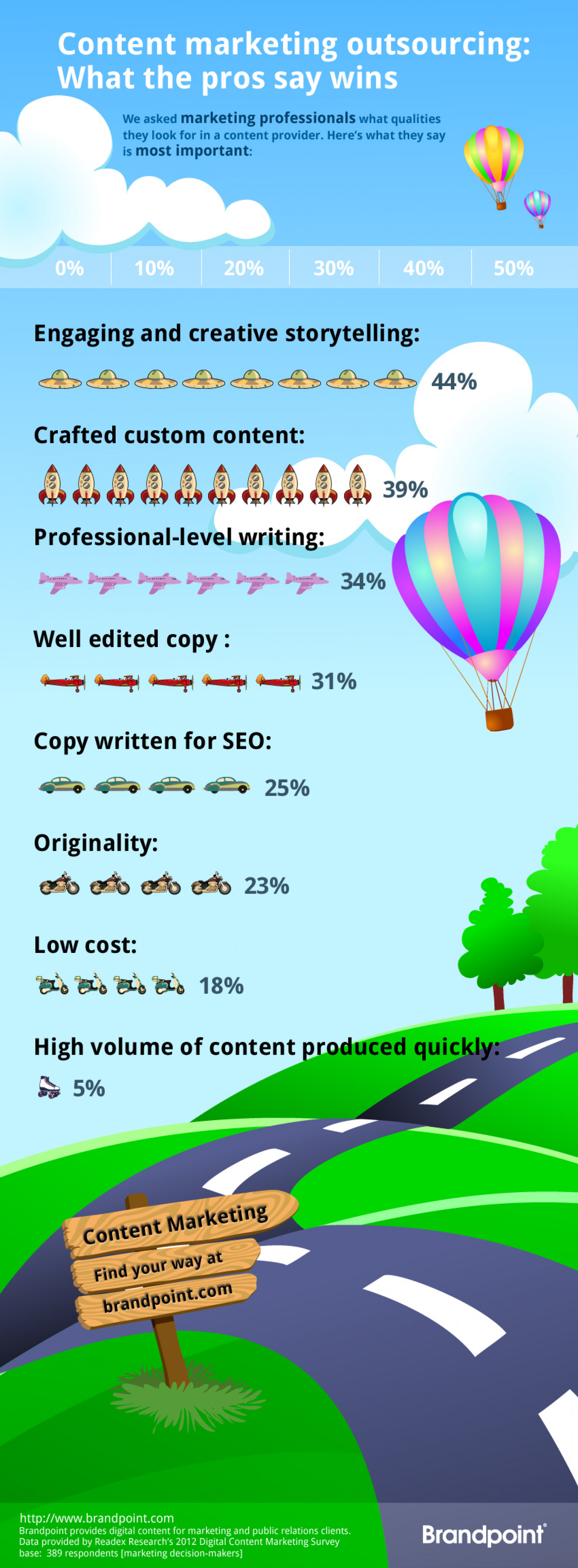 Content Marketing Outsourcing: What the Pros Say Wins – [Infographic] Infographic