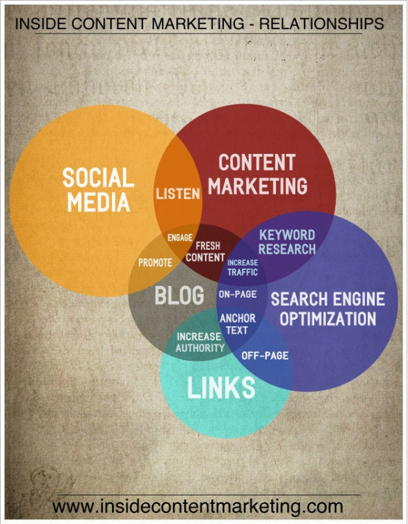 Content Marketing Relationships