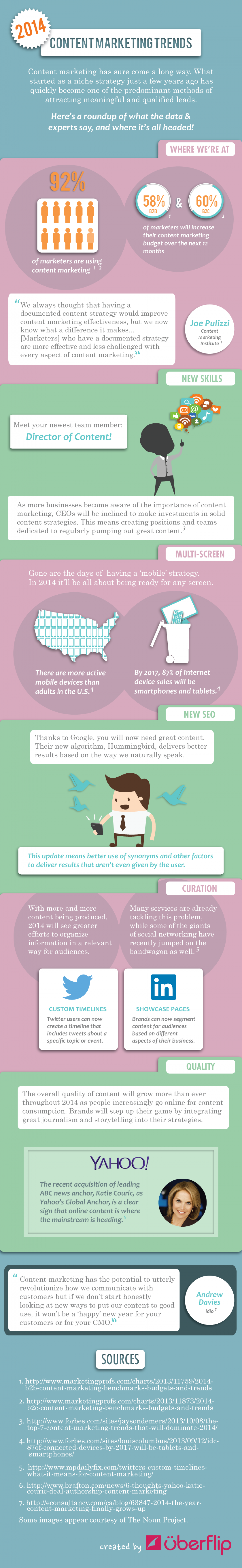 Content Marketing Trends For 2014 Infographic