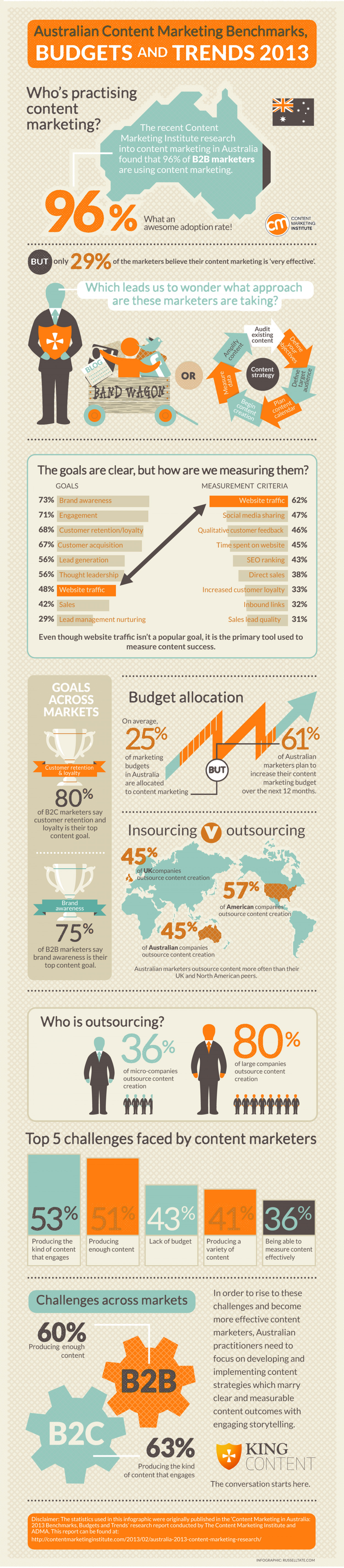 Content Marketing Trends Infographic