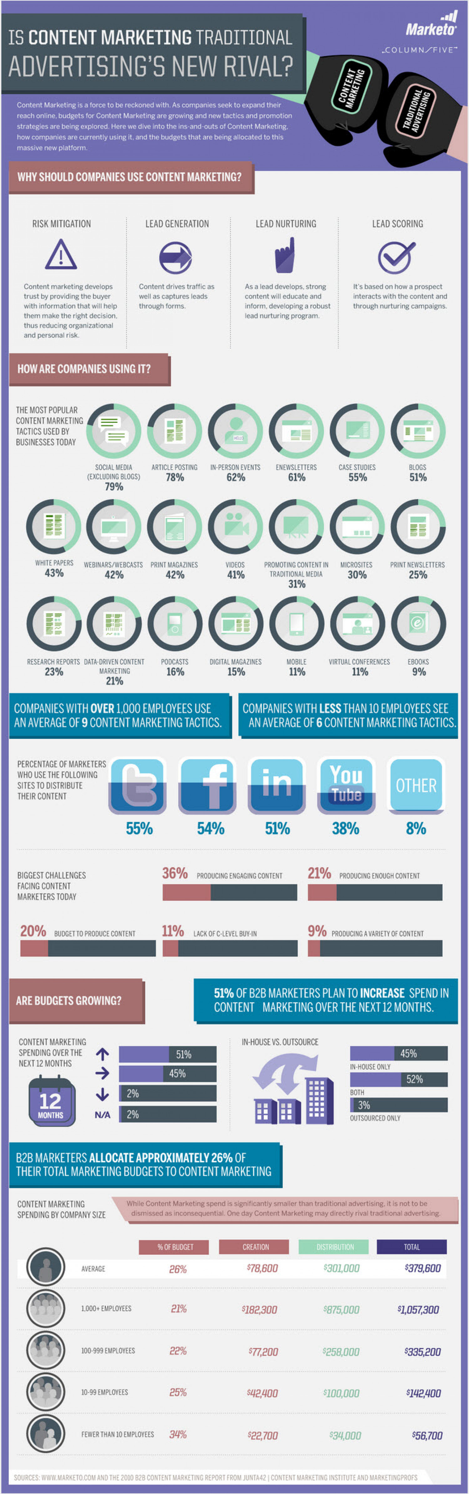 Content Marketing vs. Traditional Advertising Infographic