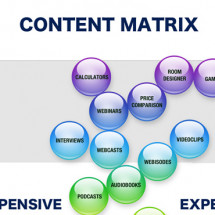 Content Matrix Infographic
