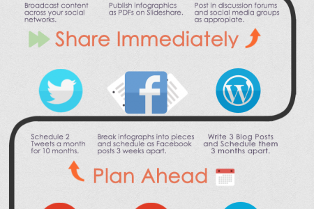 Content Repromotion Map Infographic