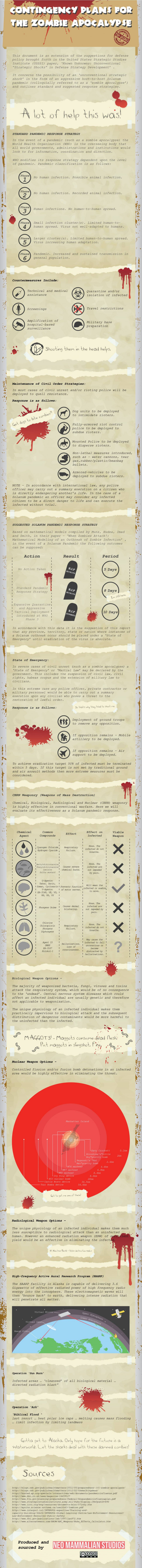 Contingency Plans for the Zombie Apocalypse