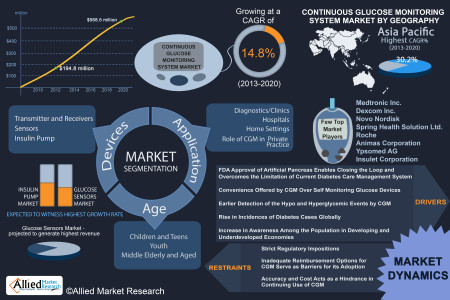 Continuous Glucose Monitoring (CGM) Market will Reach $568.5 Million Globally by 2020 - Allied Market Research Infographic