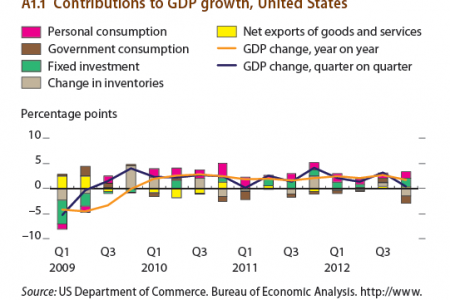 Contributions to GDP growth, United States. Infographic