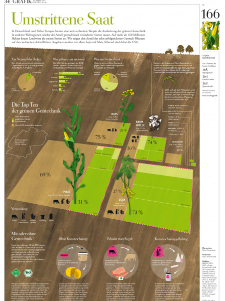Controversial seeds Infographic