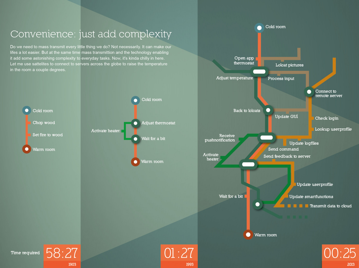 Convenience: just add complexity Infographic