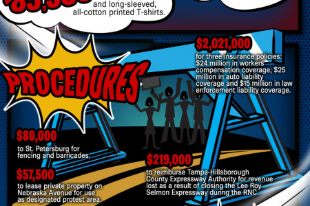 Conventional Wisdom: $50 million for RNC security Infographic