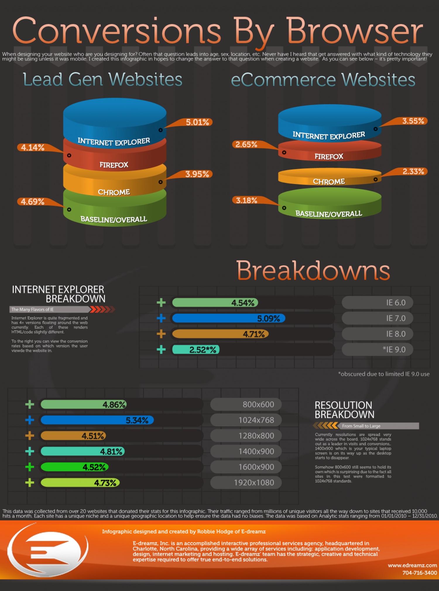 Conversions By Browser Infographic